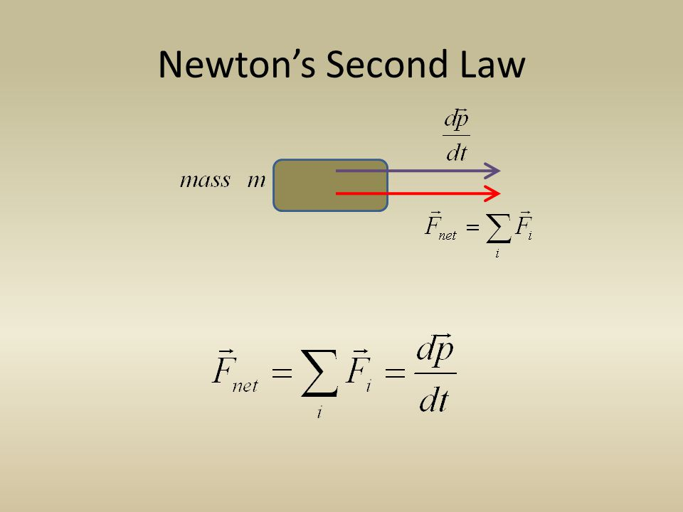 Newtons Second Law