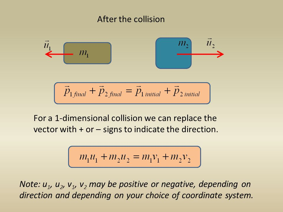 After the collision For a 1-dimensional collision we can replace the vector with + or – signs to indicate the direction.