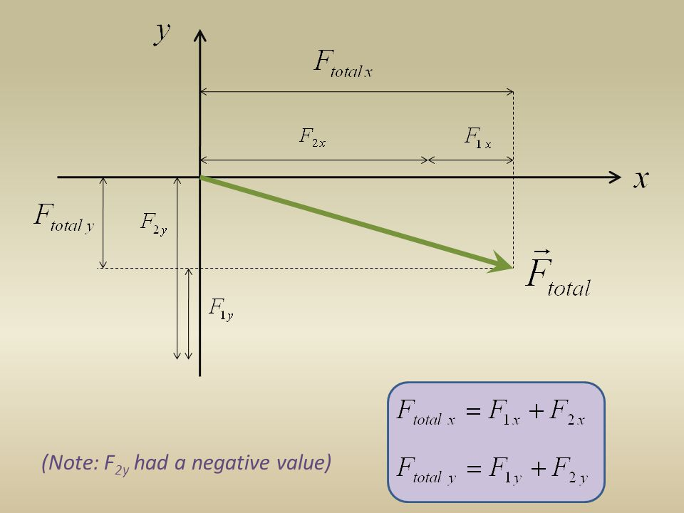 Rewriting Newtons Second Law Impulse = Change in Momentum