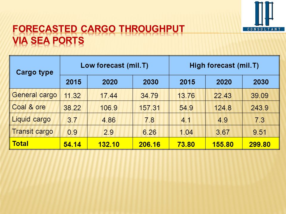 Cargo type Low forecast (mil.T)High forecast (mil.T) 201520202030201520202030 General cargo 11.3217.4434.7913.7622.4339.09 Coal & ore 38.22106.9157.31