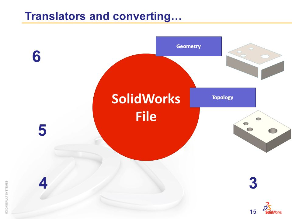 15 Translators and converting… SolidWorks File Geometry Topology 34 5 6