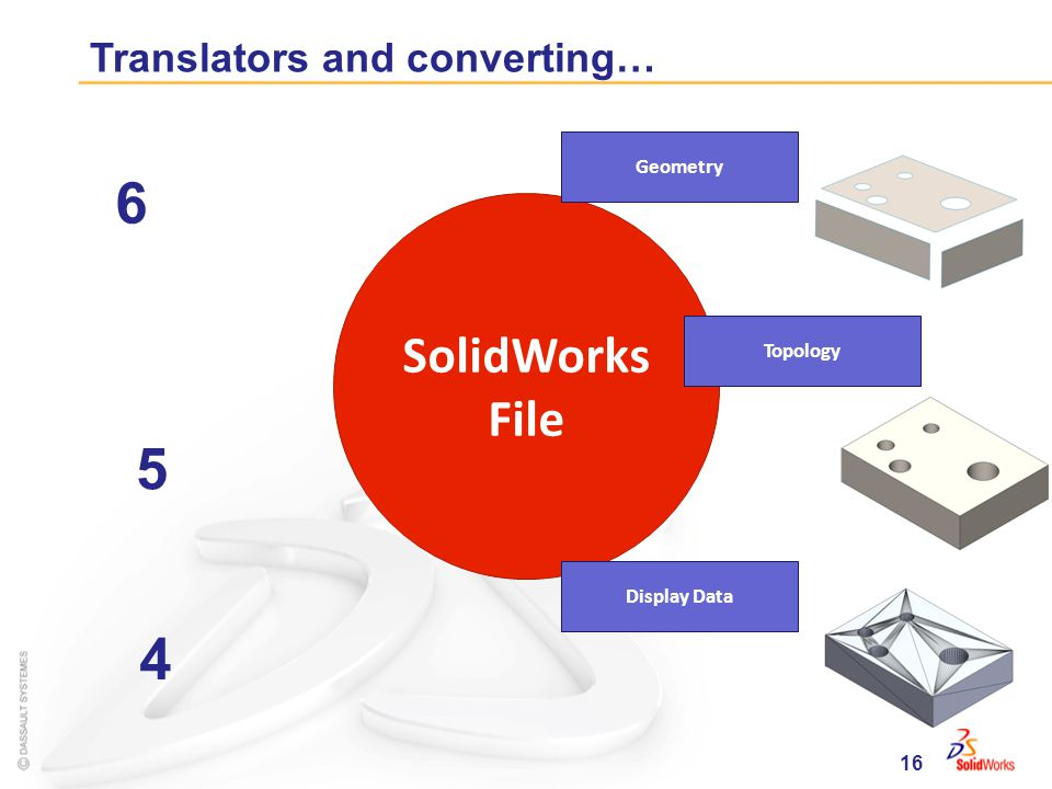 16 Translators and converting… SolidWorks File Geometry Topology Display Data 4 5 6