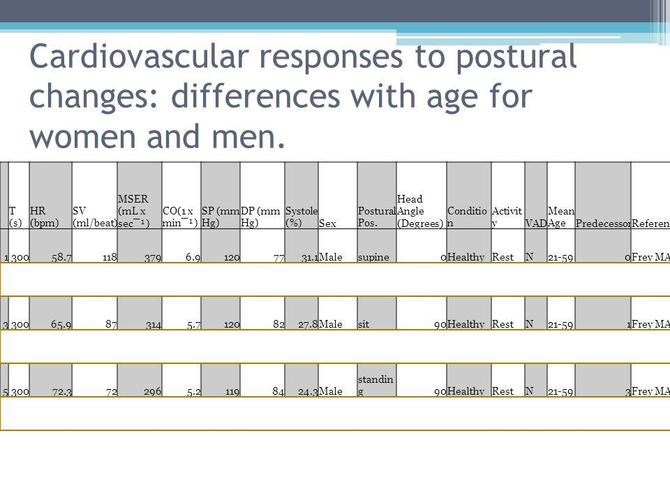 Cardiovascular responses to postural changes: differences with age for women and men. T (s) HR (bpm) SV (ml/beat) MSER (mL x sec¯¹) CO(1 x min¯¹) SP (