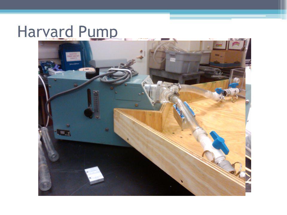 Harvard Pump