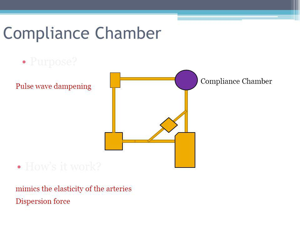 Compliance Chamber Purpose? Compliance Chamber Pulse wave dampening Hows it work? mimics the elasticity of the arteries Dispersion force