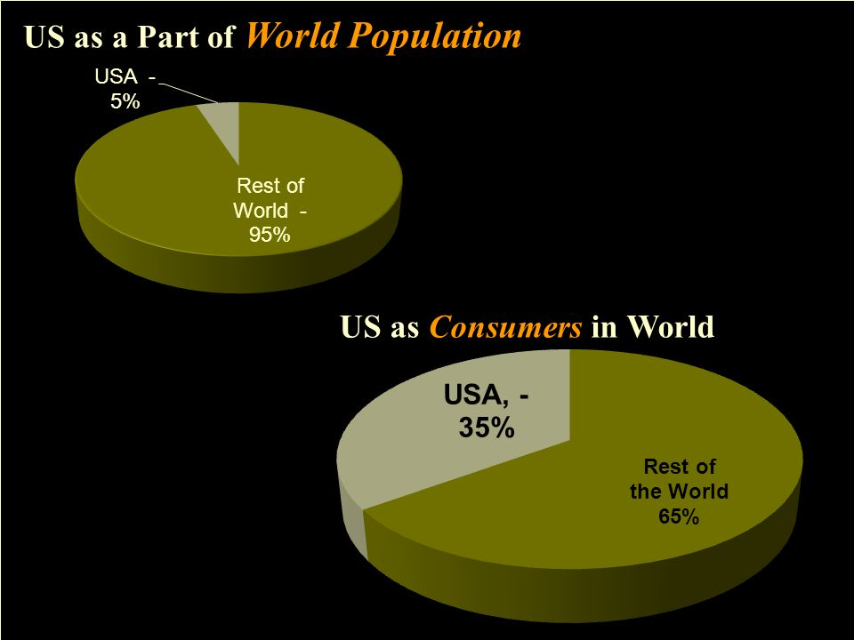 US as a Part of World Population