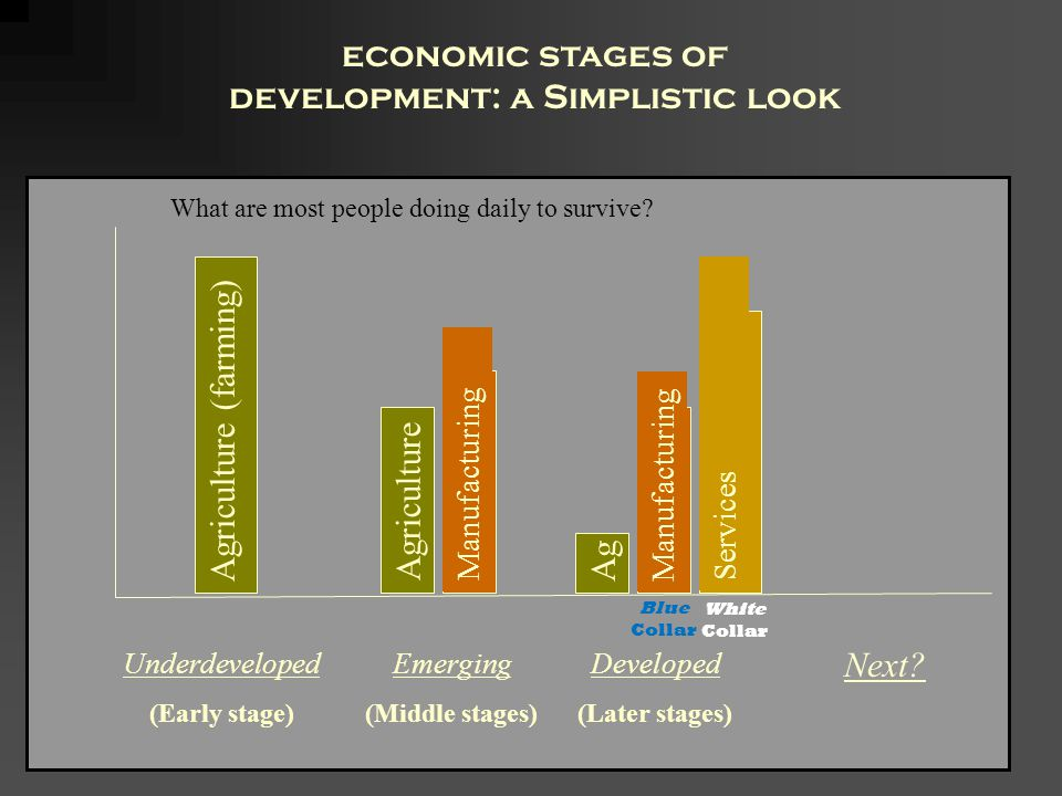 Underdeveloped (Early stage) economic stages of development: a Simplistic look Emerging (Middle stages) Developed (Later stages) What are most people