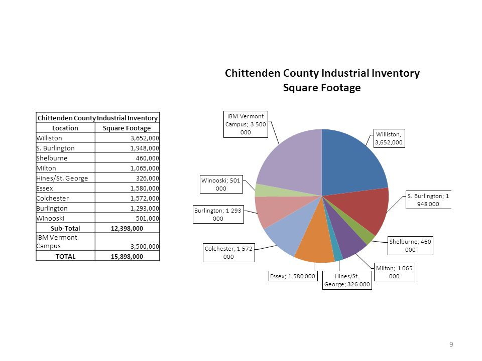 Chittenden County Industrial Inventory LocationSquare Footage Williston3,652,000 S.