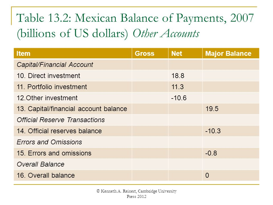Table 13.2: Mexican Balance of Payments, 2007 (billions of US dollars) Other Accounts ItemGrossNetMajor Balance Capital/Financial Account 10. Direct i