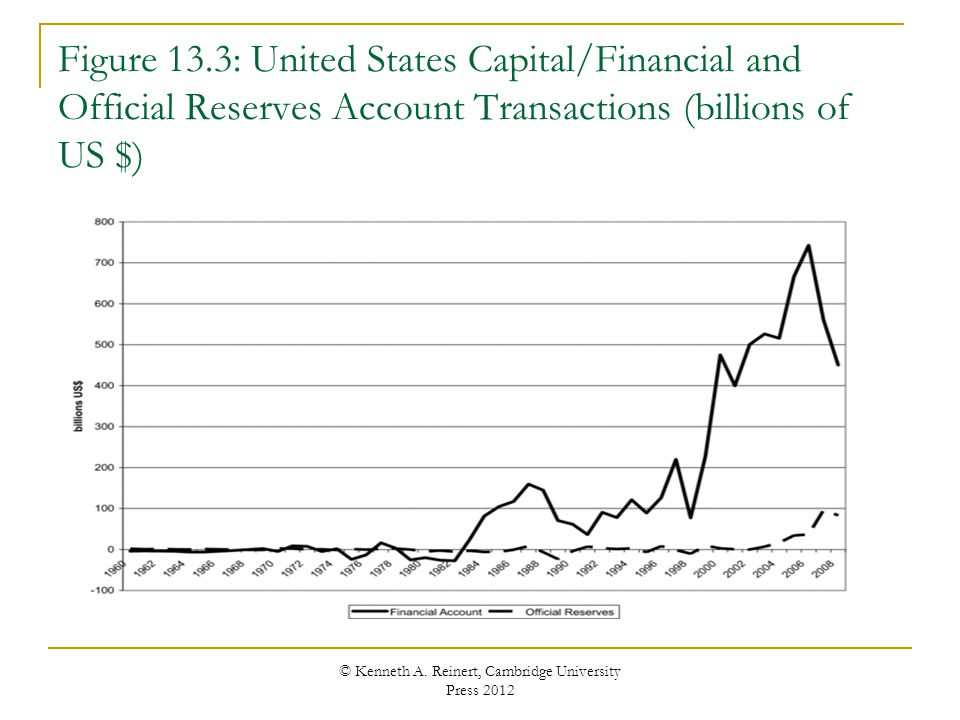 Figure 13.3: United States Capital/Financial and Official Reserves Account Transactions (billions of US $) © Kenneth A. Reinert, Cambridge University