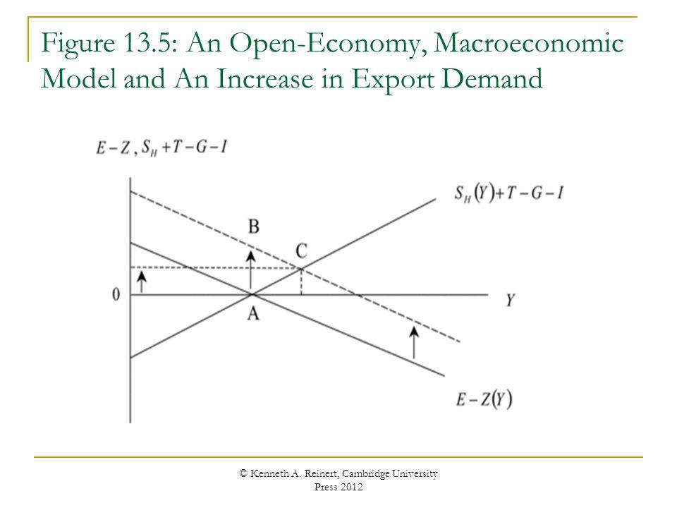 Figure 13.5: An Open-Economy, Macroeconomic Model and An Increase in Export Demand © Kenneth A. Reinert, Cambridge University Press 2012