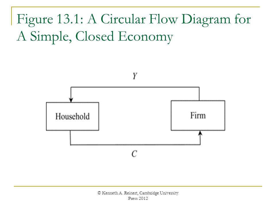 Figure 13.1: A Circular Flow Diagram for A Simple, Closed Economy © Kenneth A. Reinert, Cambridge University Press 2012