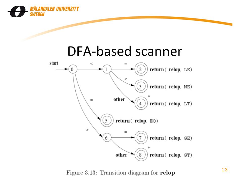 DFA-based scanner 23