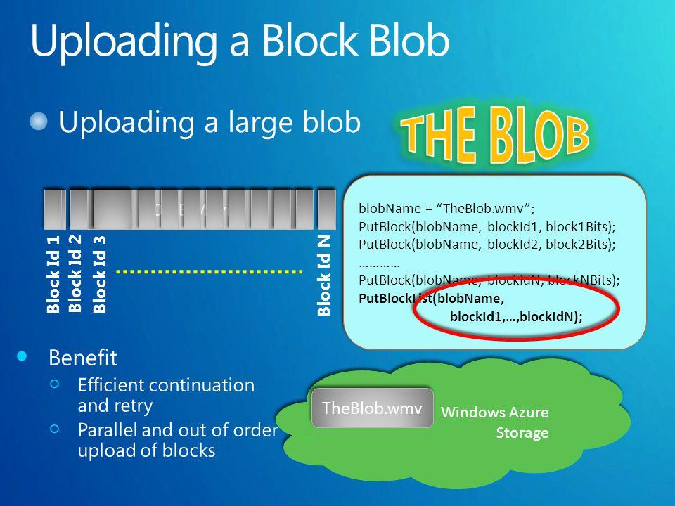 10 GB Movie Windows Azure Storage Block Id 1 Block Id 2 Block Id 3 Block Id N blobName = TheBlob.wmv; PutBlock(blobName, blockId1, block1Bits); PutBlock(blobName, blockId2, block2Bits); ………… PutBlock(blobName, blockIdN, blockNBits); PutBlockList(blobName, blockId1,…,blockIdN); blobName = TheBlob.wmv; PutBlock(blobName, blockId1, block1Bits); PutBlock(blobName, blockId2, block2Bits); ………… PutBlock(blobName, blockIdN, blockNBits); PutBlockList(blobName, blockId1,…,blockIdN); TheBlob.wmv