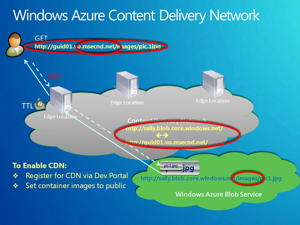 To Enable CDN: Register for CDN via Dev Portal Set container images to public Windows Azure Blob Service Windows Azure Blob Service pic1.jpg Content Delivery Network Content Delivery Network Edge Location http://sally.blob.core.windows.net/images/pic1.jpg http://sally.blob.core.windows.net/ http://guid01.vo.msecnd.net/ pic1.jpg 404 pic1.jpg TTL
