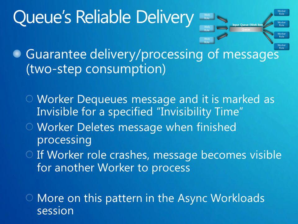 Queue Input Queue (Work Items)
