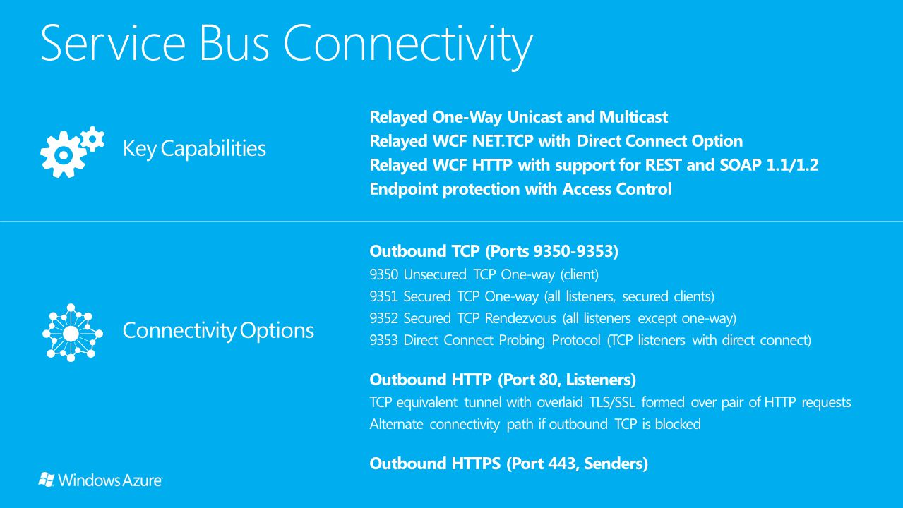 Service Bus Connectivity Outbound TCP (Ports 9350-9353) 9350 Unsecured TCP One-way (client) 9351 Secured TCP One-way (all listeners, secured clients) 9352 Secured TCP Rendezvous (all listeners except one-way) 9353 Direct Connect Probing Protocol (TCP listeners with direct connect) Outbound HTTP (Port 80, Listeners) TCP equivalent tunnel with overlaid TLS/SSL formed over pair of HTTP requests Alternate connectivity path if outbound TCP is blocked Outbound HTTPS (Port 443, Senders) Relayed One-Way Unicast and Multicast Relayed WCF NET.TCP with Direct Connect Option Relayed WCF HTTP with support for REST and SOAP 1.1/1.2 Endpoint protection with Access Control Connectivity Options Key Capabilities