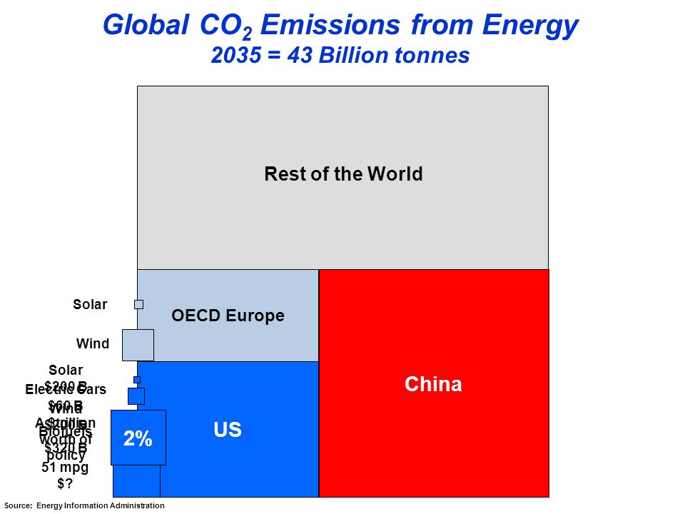 Global CO 2 Emissions from Energy 2035 = 43 Billion tonnes OECD Europe US China Rest of the World 51 mpg $.
