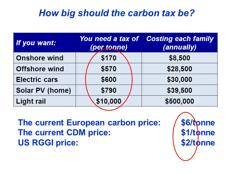 If you want: You need a tax of (per tonne) Costing each family (annually) Onshore wind$170$8,500 Offshore wind$570$28,500 Electric cars$600$30,000 Solar PV (home)$790$39,500 Light rail$10,000$500,000 How big should the carbon tax be.