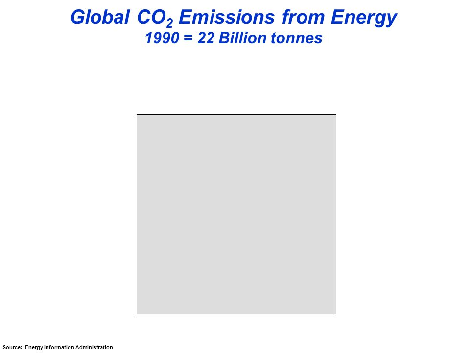 Global CO 2 Emissions from Energy 1990 = 22 Billion tonnes Source: Energy Information Administration
