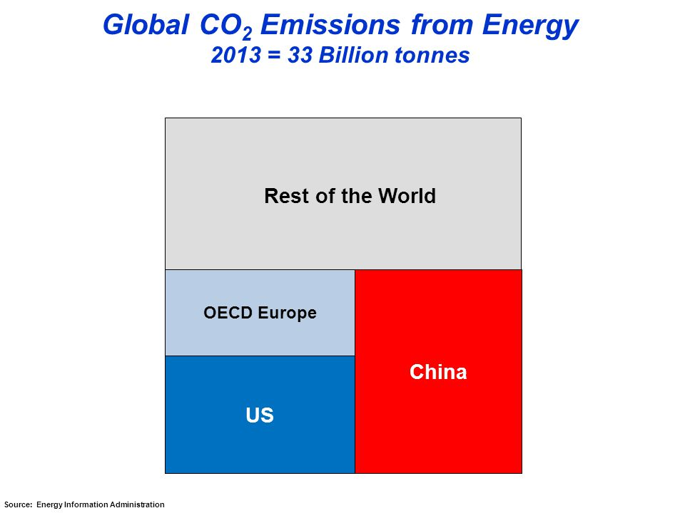 OECD Europe US China Global CO 2 Emissions from Energy 2013 = 33 Billion tonnes Source: Energy Information Administration Rest of the World