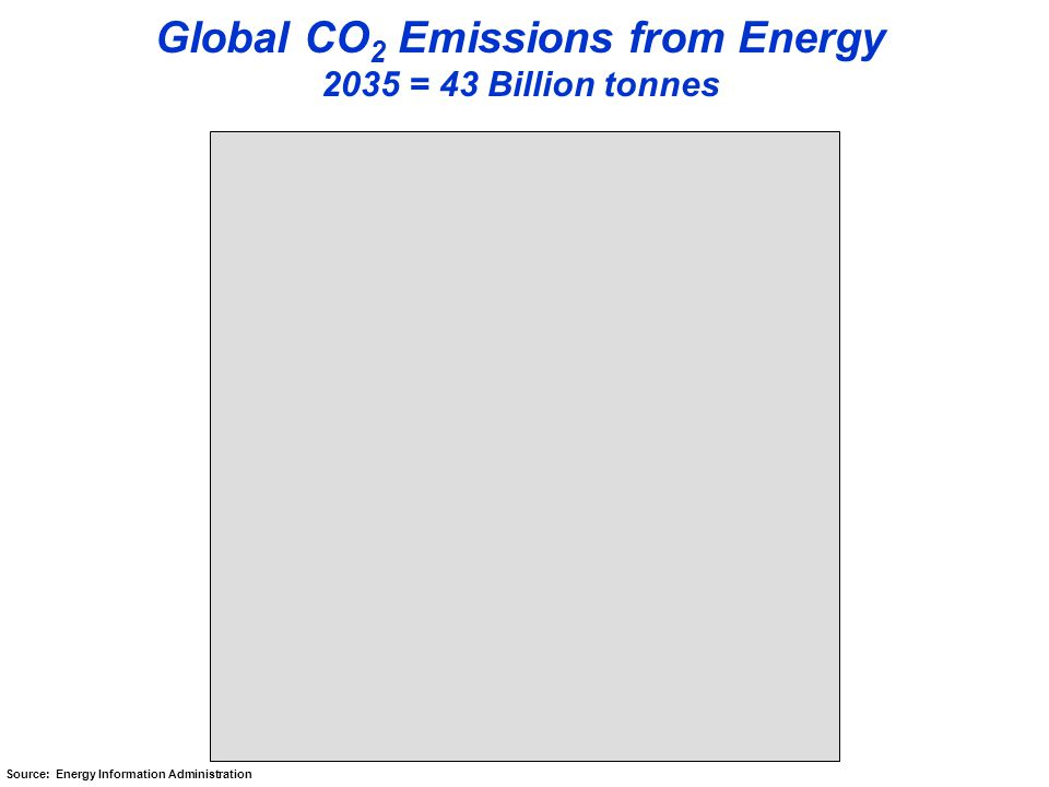 Global CO 2 Emissions from Energy 2013 = 33 Billion tonnes Source: Energy Information Administration