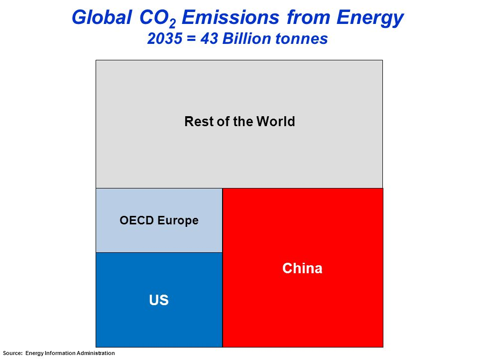 OECD Europe US China Global CO 2 Emissions from Energy 2035 = 43 Billion tonnes Rest of the World Source: Energy Information Administration