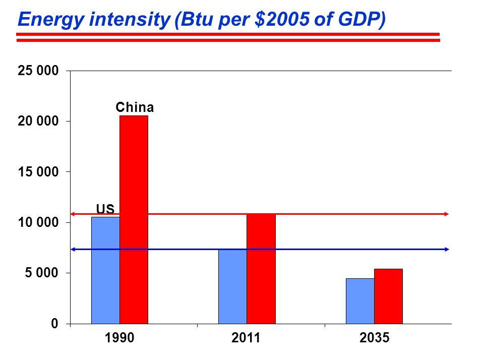 Energy intensity (Btu per $2005 of GDP) 199020112035 US China
