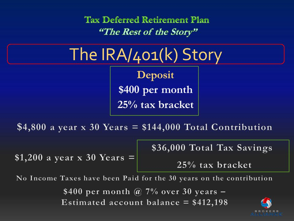 The IRA/401(k) Story Deposit $400 per month 25% tax bracket