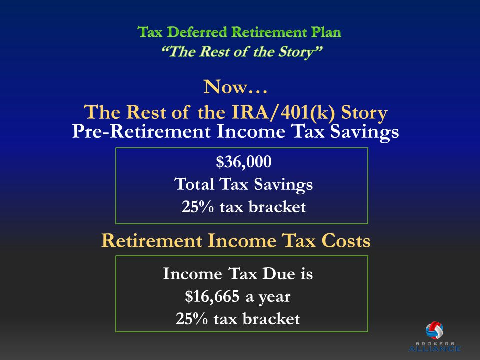 Now… The Rest of the IRA/401(k) Story $36,000 Total Tax Savings 25% tax bracket Pre-Retirement Income Tax Savings Income Tax Due is $16,665 a year 25% tax bracket Retirement Income Tax Costs