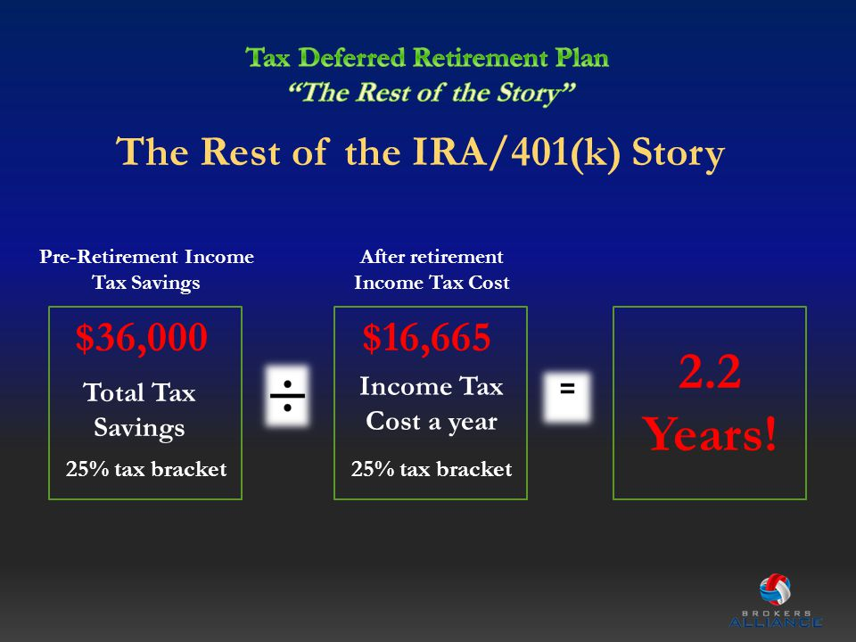 Pre-Retirement Income Tax Savings $36,000 After retirement Income Tax Cost $16,665 2.2 Years! Income Tax Cost a year 25% tax bracket Total Tax Savings