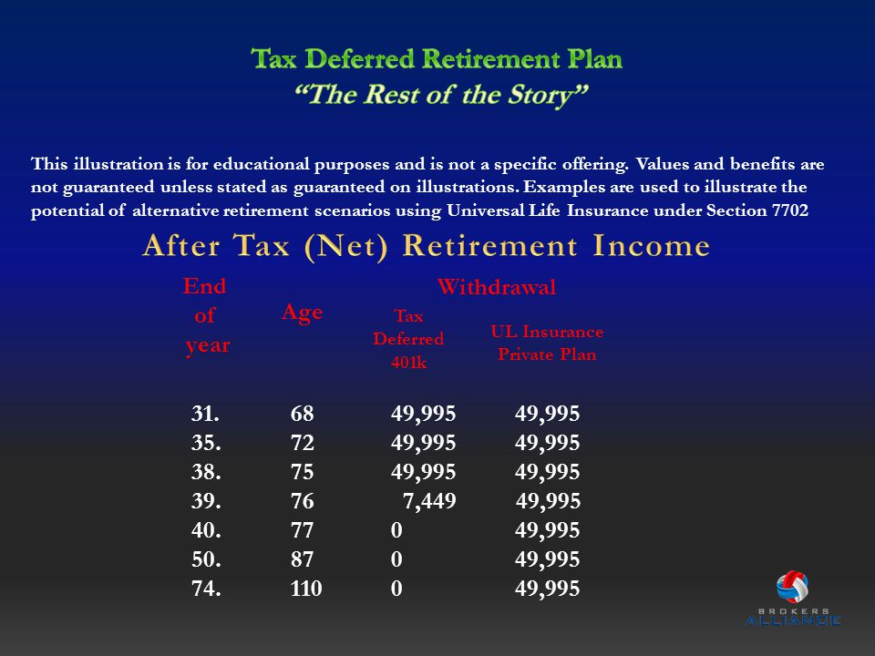 Withdrawal End of year Age Tax Deferred 401k UL Insurance Private Plan 31.