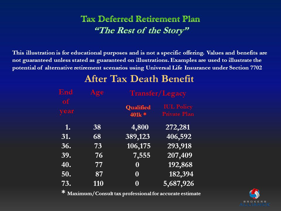Transfer/Legacy End of year Age After Tax Death Benefit IUL Policy Private Plan 1. 38 4,800 272,281 31. 68 389,123 406,592 36. 73 106,175 293,918 39.