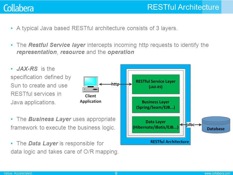 RESTful Architecture A typical Java based RESTful architecture consists of 3 layers. The Restful Service layer intercepts incoming http requests to id
