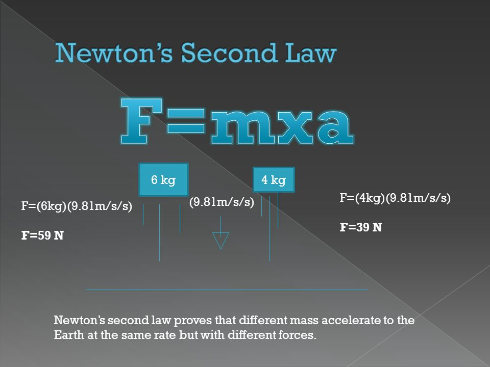 Newtons second law proves that different mass accelerate to the Earth at the same rate but with different forces. 6 kg 4 kg F=(4kg)(9.81m/s/s) F=39 N