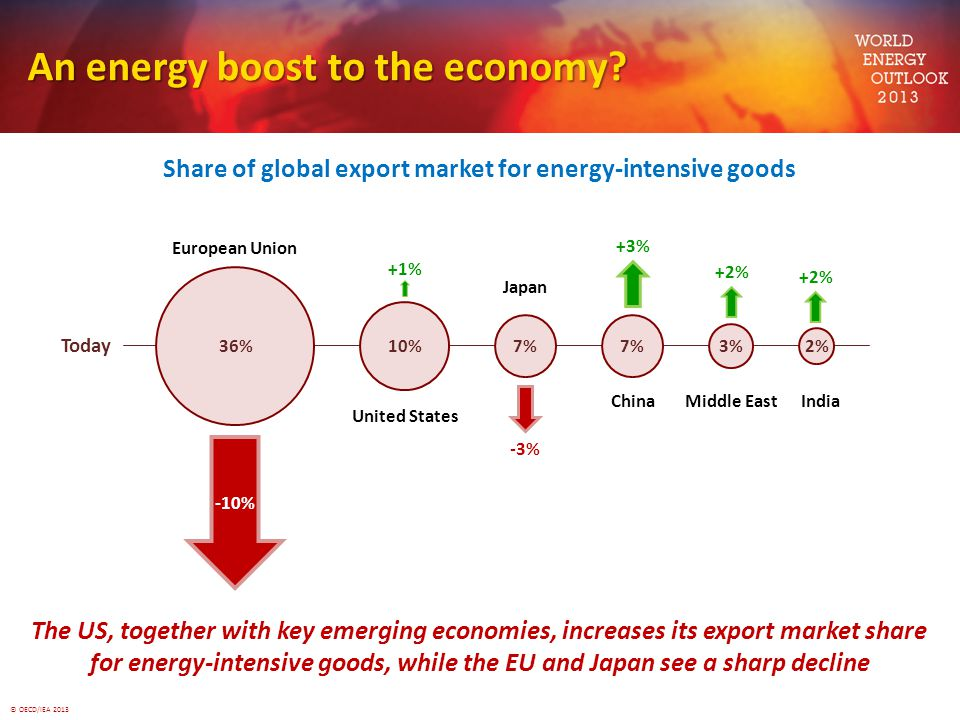 © OECD/IEA 2013 An energy boost to the economy? Share of global export market for energy-intensive goods The US, together with key emerging economies,