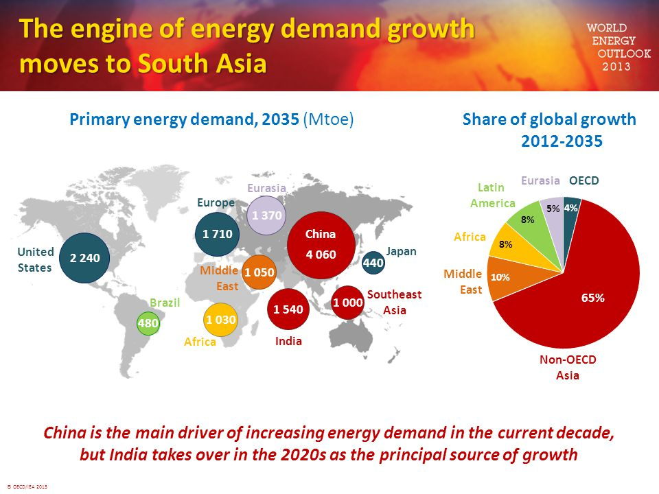 © OECD/IEA 2013 The engine of energy demand growth moves to South Asia Primary energy demand, 2035 (Mtoe) China is the main driver of increasing energ