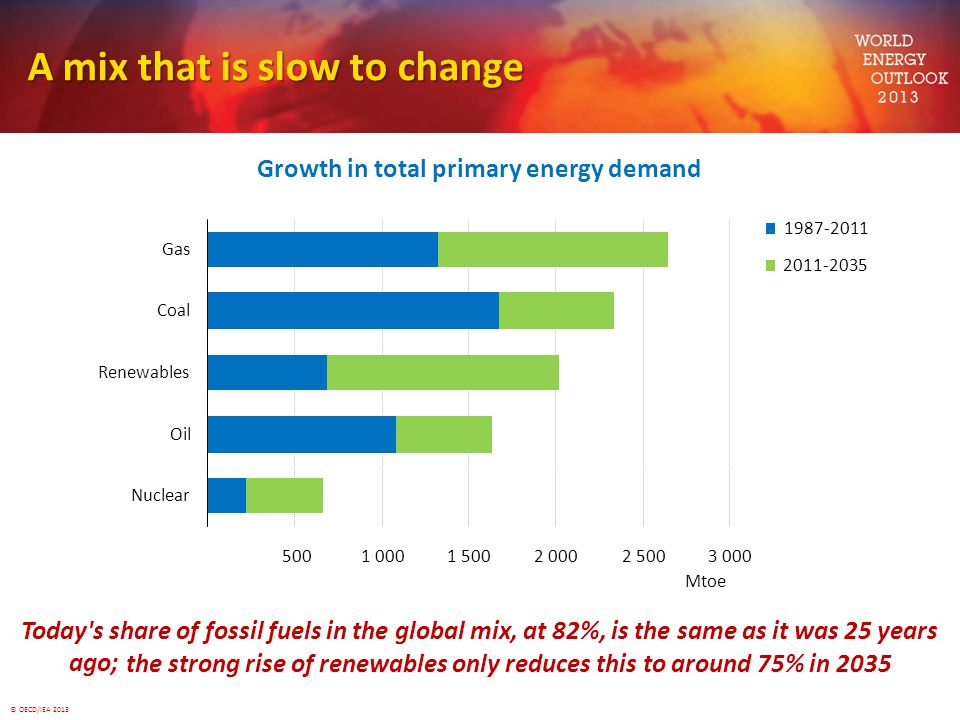 © OECD/IEA 2013 A mix that is slow to change Growth in total primary energy demand Today's share of fossil fuels in the global mix, at 82%, is the sam