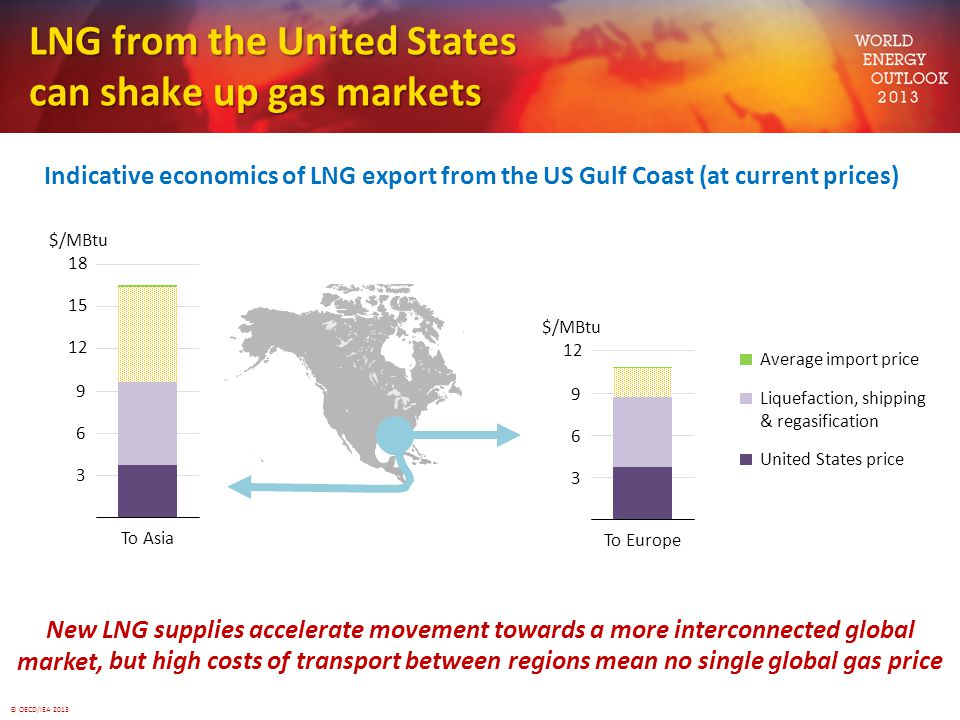 © OECD/IEA 2013 LNG from the United States can shake up gas markets Indicative economics of LNG export from the US Gulf Coast (at current prices) New