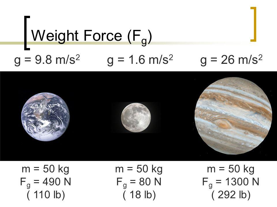 Weight Force (F g ) g = 9.8 m/s 2 g = 1.6 m/s 2 g = 26 m/s 2 m = 50 kg F g = 490 N ( 110 lb) m = 50 kg F g = 80 N ( 18 lb) m = 50 kg F g = 1300 N ( 29