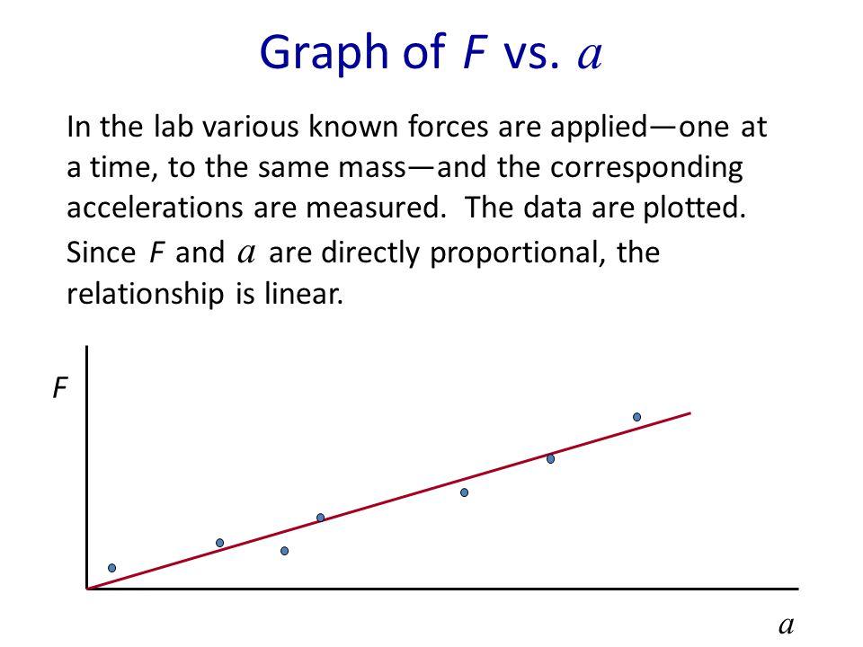Units F net = m a 1 N = 1 kg m/s 2 The SI unit of force is the Newton. A Newton is about a quarter pound. 1 lb = 4.45 N
