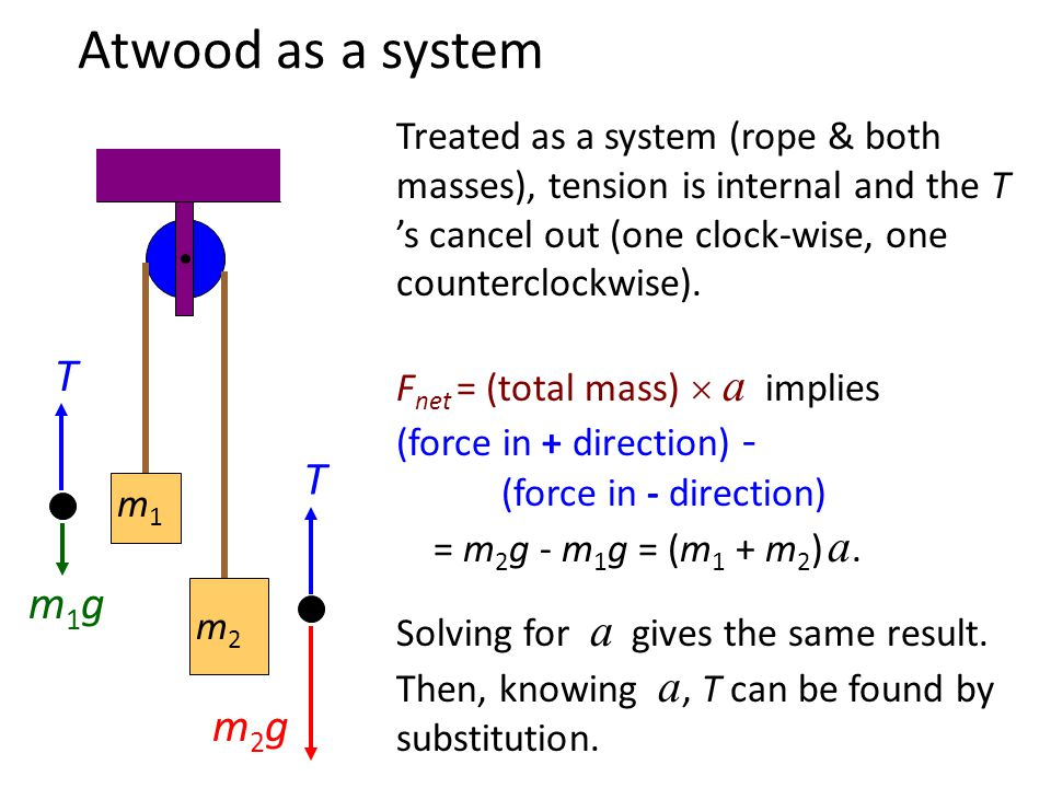 Atwood Analysis Remember, clockwise has been defined as +. 2 nd Law on m 1 : T - m 1 g = m 1 a 2 nd Law on m 2 : m 2 g - T = m 2 a Add equations: m 2