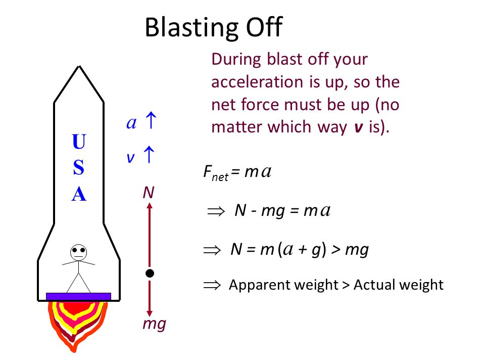 USAUSA During the countdown to blast off, youre not accelerating. The scale pushes up on you just as hard as the Earth pulls down on you. So, the scal