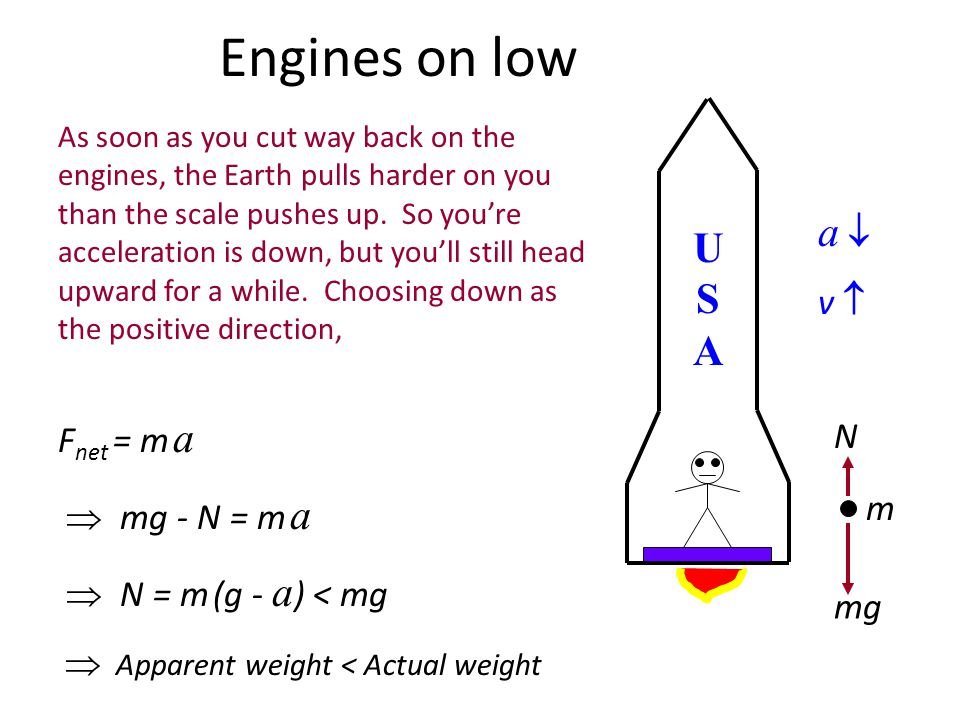 Rocket: Cruising with constant velocity USAUSA mg N m If v = constant, then a = 0. If a = 0, then F net = 0 too. If F net = 0, then N must be equal in