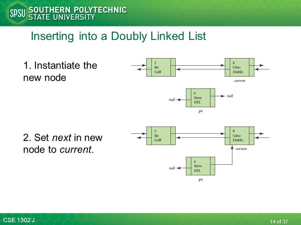 CSE 1302 J 14 of 37 Inserting into a Doubly Linked List 1. Instantiate the new node 2. Set next in new node to current.