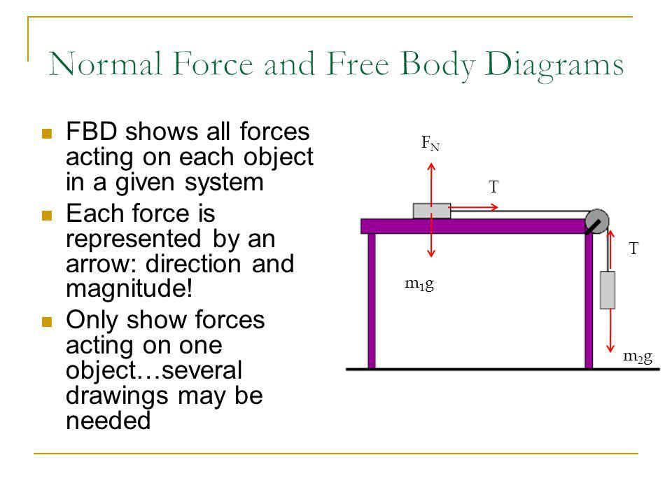 FBD shows all forces acting on each object in a given system Each force is represented by an arrow: direction and magnitude! Only show forces acting o