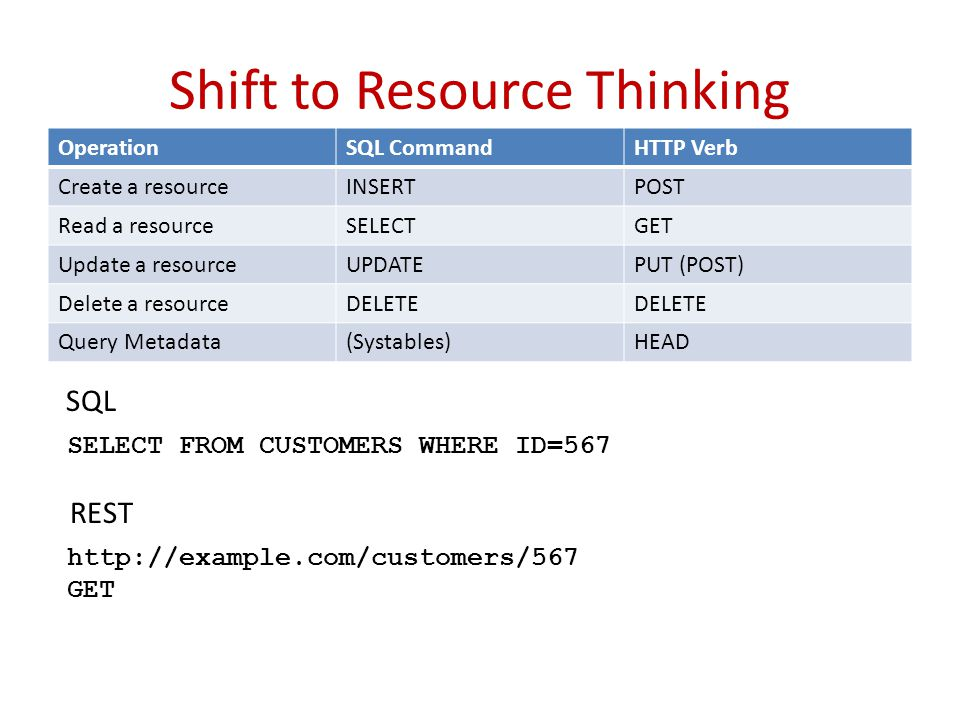 Shift to Resource Thinking OperationSQL CommandHTTP Verb Create a resourceINSERTPOST Read a resourceSELECTGET Update a resourceUPDATEPUT (POST) Delete a resourceDELETE Query Metadata(Systables)HEAD SELECT FROM CUSTOMERS WHERE ID=567 SQL http://example.com/customers/567 GET REST