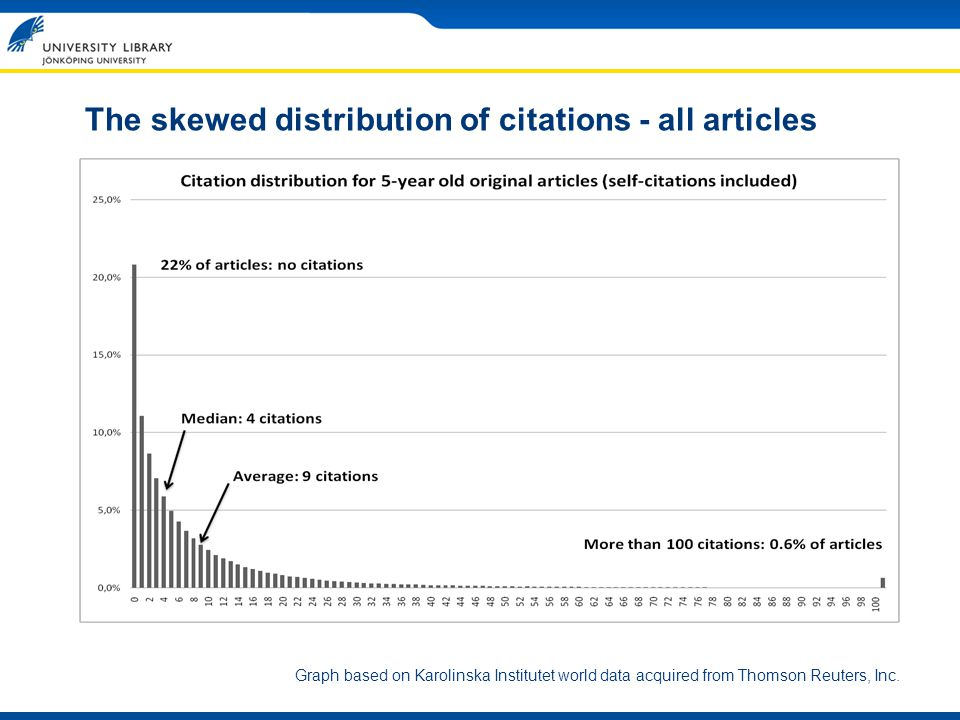 The skewed distribution of citations - all articles Graph based on Karolinska Institutet world data acquired from Thomson Reuters, Inc.
