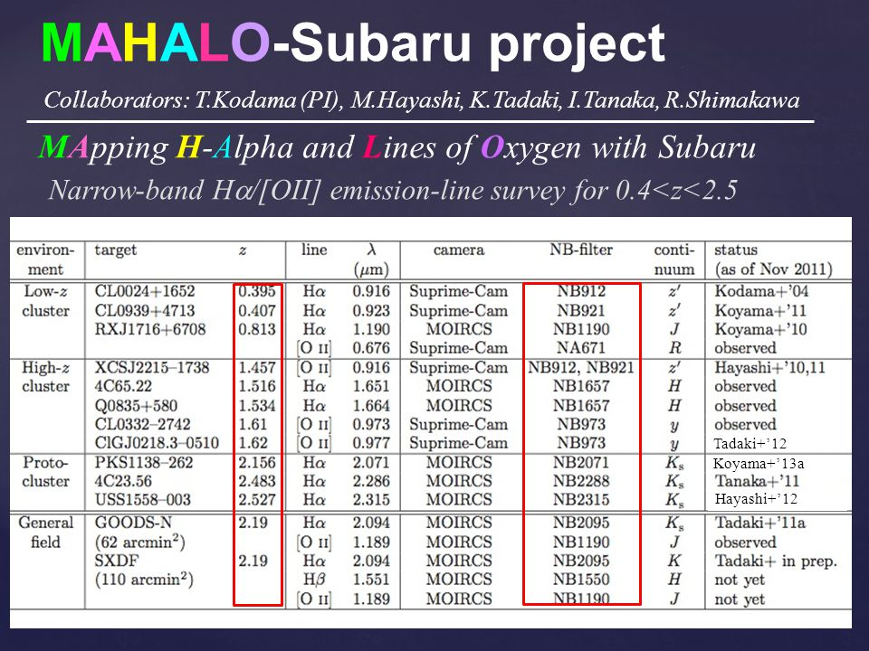 MAHALO-Subaru project Narrow-band H /[OII] emission-line survey for 0.4<z<2.5 MApping H-Alpha and Lines of Oxygen with Subaru Collaborators: T.Kodama