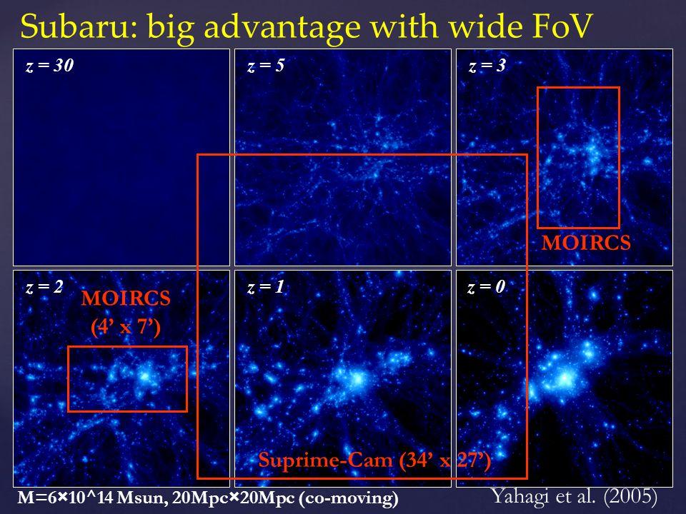 z = 30z = 5 z = 2 z = 3 z = 0z = 1 Subaru: big advantage with wide FoV Yahagi et al. (2005) M=6×10^14 Msun, 20Mpc×20Mpc (co-moving) MOIRCS (4 x 7) MOI